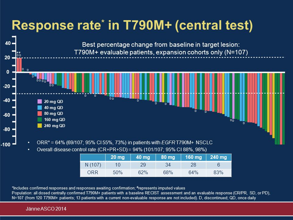 Response rate* in T790M+ (central test)