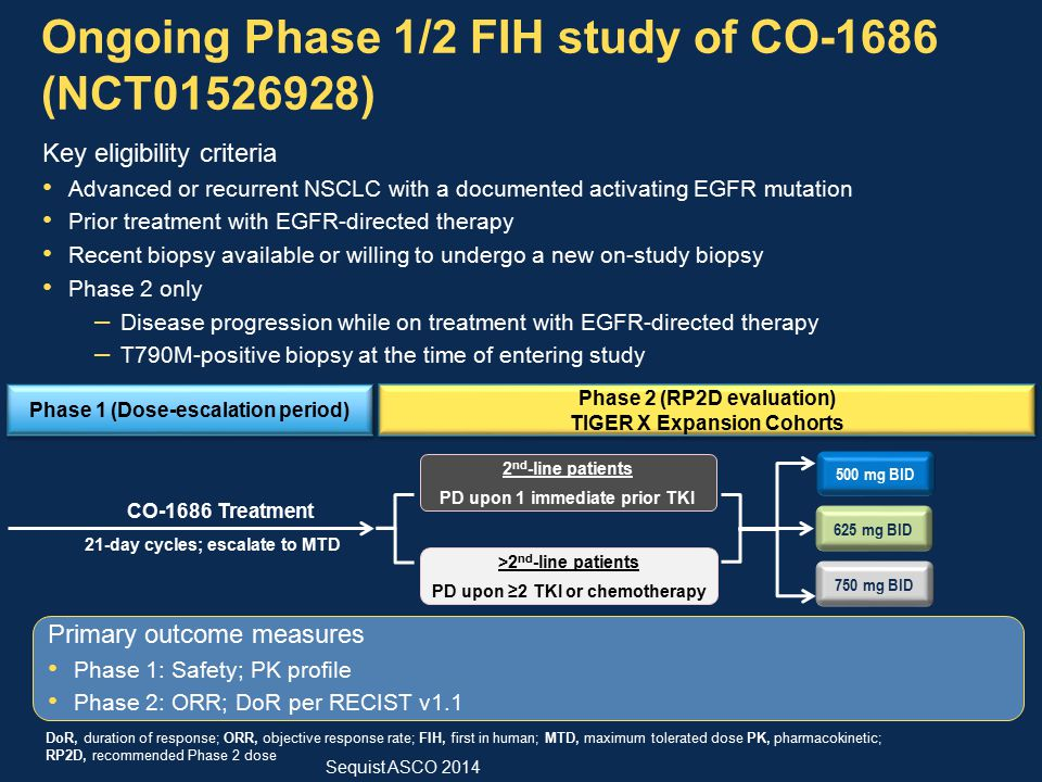 Ongoing Phase 1/2 FIH study of CO-1686 (NCT01526928)