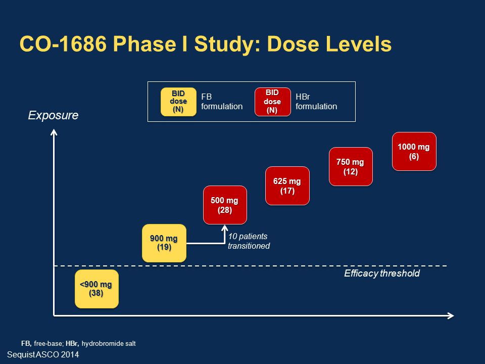 CO-1686 Phase I Study: Dose Levels