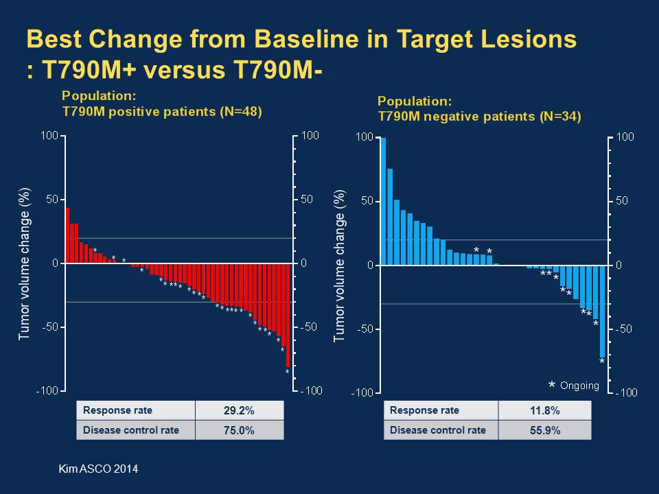 Best Change from Baseline in Target Lesions : T790M+ versus T790M-