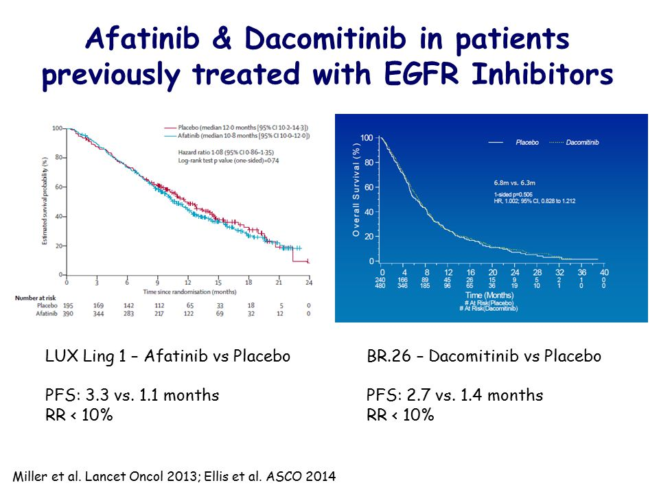 Afatinib & Dacomitinib in patients previously treated with EGFR Inhibitors