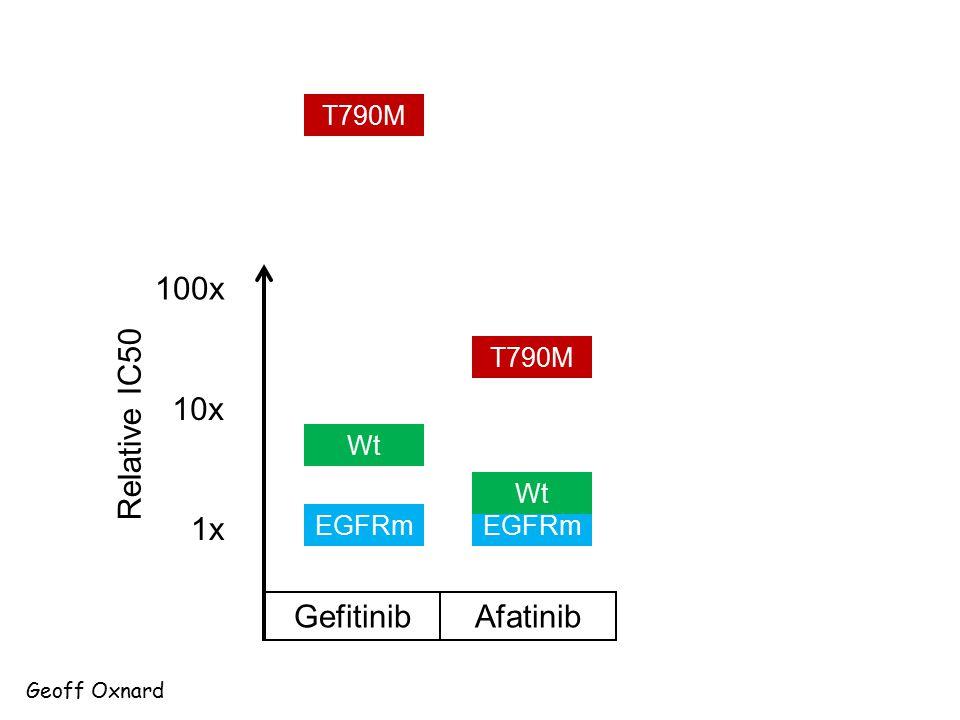 100x 10x Relative IC50 1x Gefitinib Afatinib T790M T790M Wt Wt EGFRm