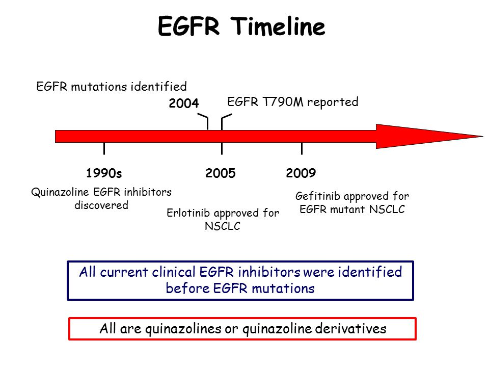 EGFR Timeline All current clinical EGFR inhibitors were identified