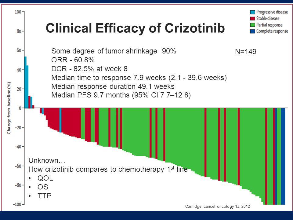 Clinical Efficacy of Crizotinib