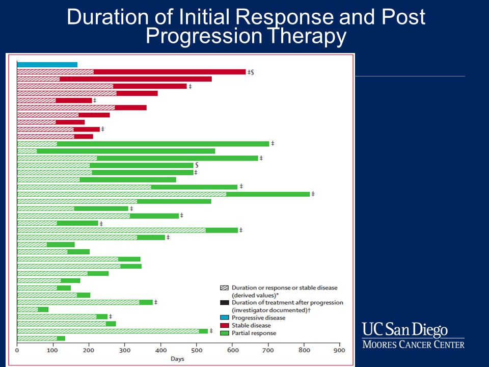 Duration of Initial Response and Post Progression Therapy