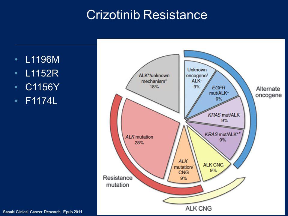 Crizotinib Resistance