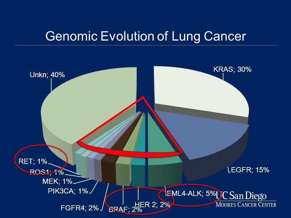 Genomic Evolution of Lung Cancer