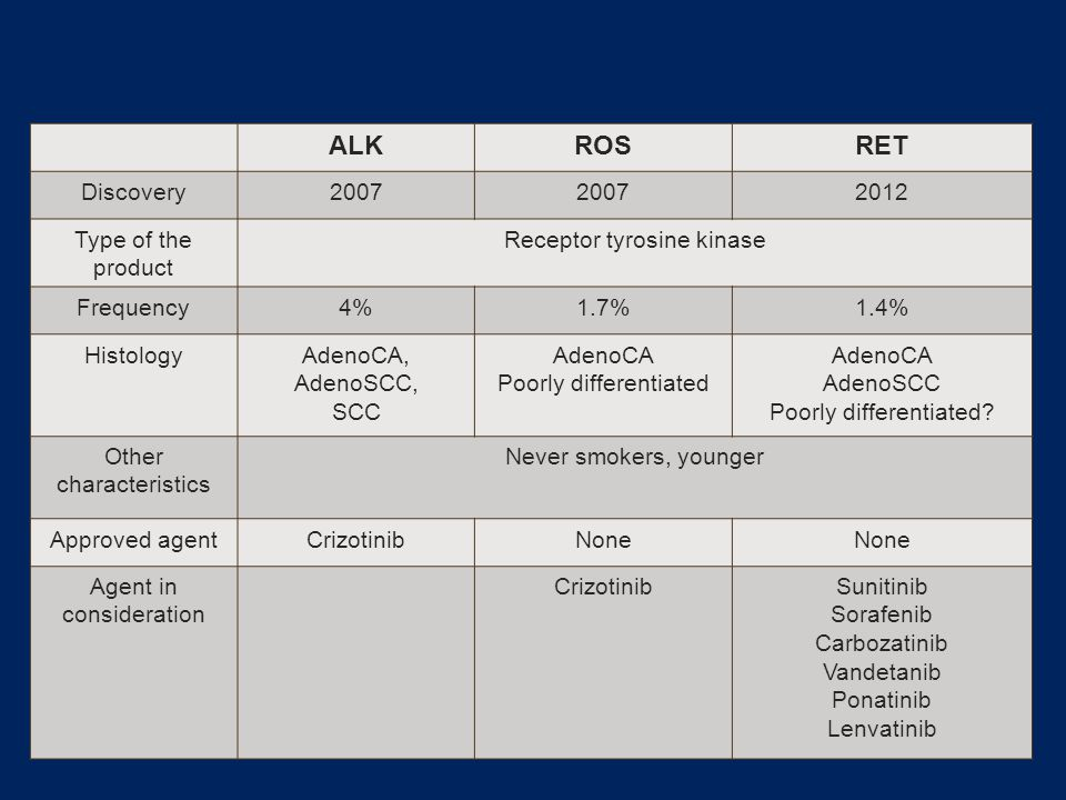 Summary ALK ROS RET Discovery 2007 2012 Type of the product