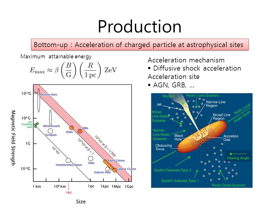Production Bottom-up : Acceleration of charged particle at astrophysical sites. Maximum attainable energy.