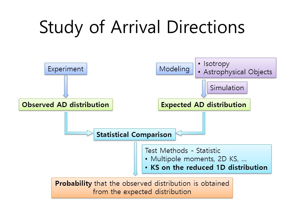 Study of Arrival Directions