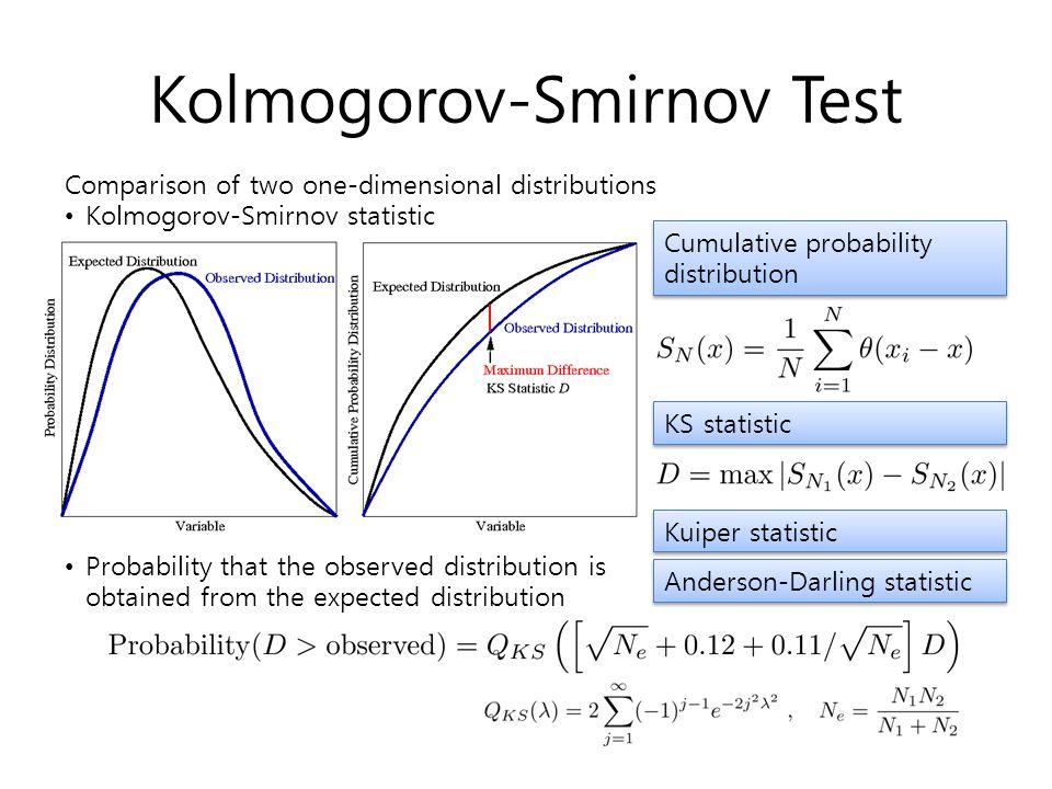 Kolmogorov-Smirnov Test