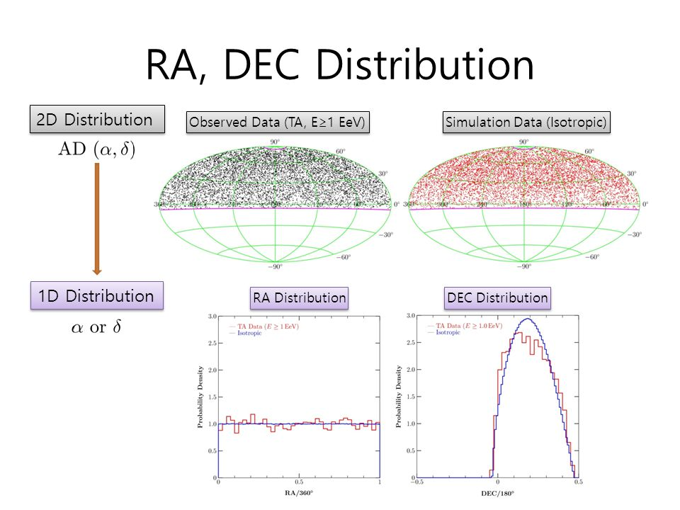 RA, DEC Distribution 2D Distribution 1D Distribution