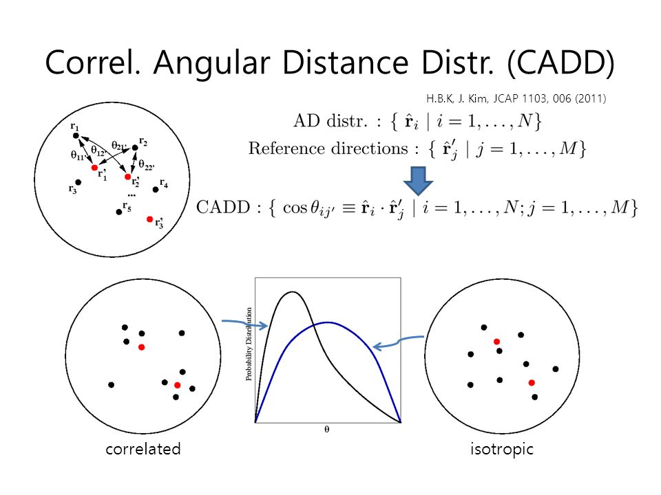 Correl. Angular Distance Distr. (CADD)