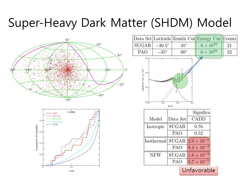 Super-Heavy Dark Matter (SHDM) Model