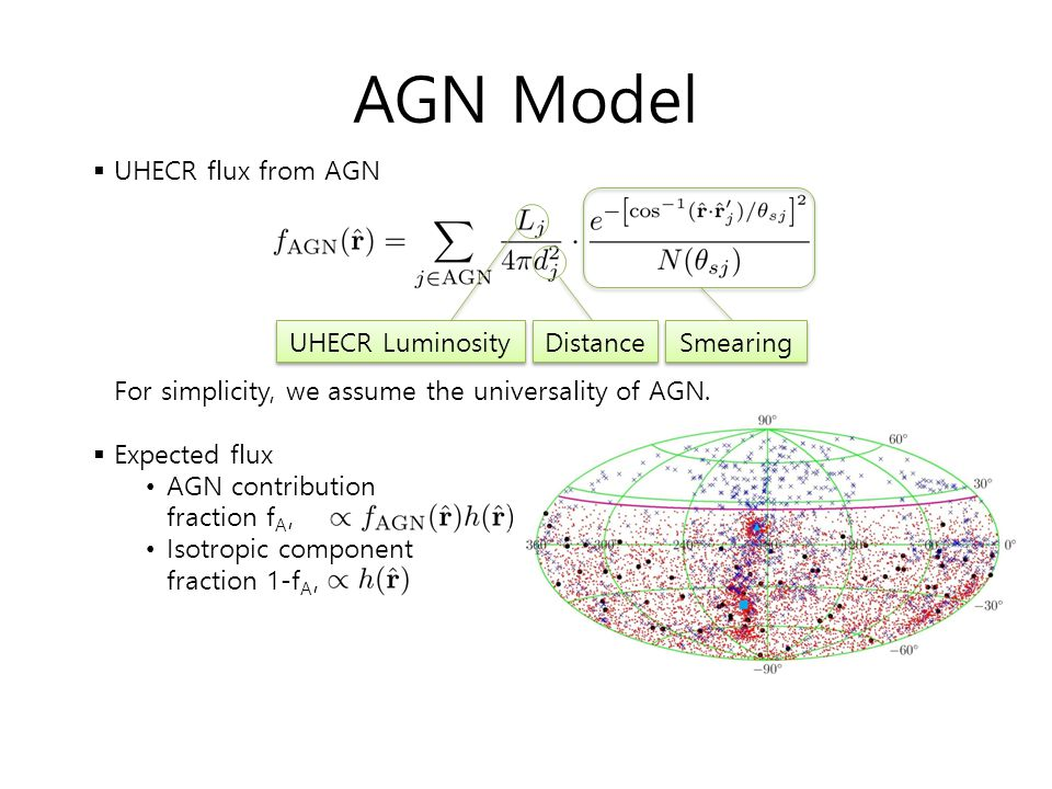 AGN Model UHECR flux from AGN For simplicity, we assume the universality of AGN. Expected flux.