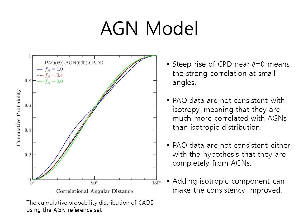 AGN Model Steep rise of CPD near µ=0 means the strong correlation at small angles.