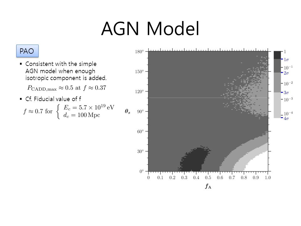 AGN Model PAO. Consistent with the simple AGN model when enough isotropic component is added.