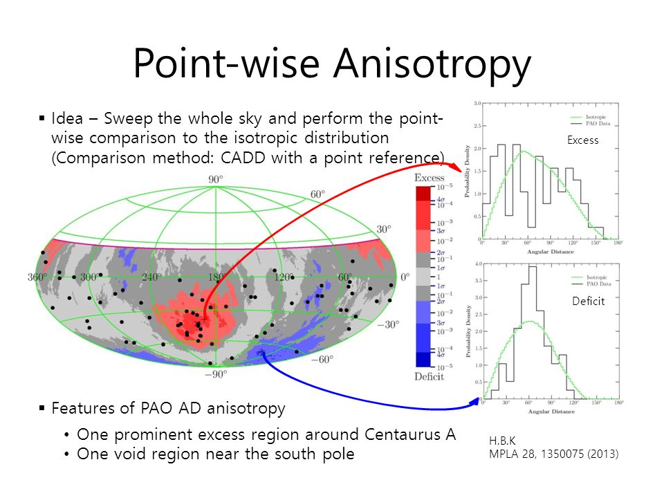 Point-wise Anisotropy
