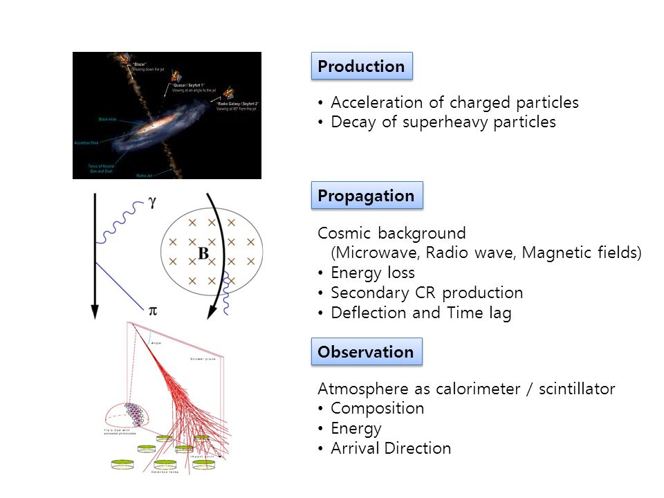 Production Acceleration of charged particles. Decay of superheavy particles. Propagation.