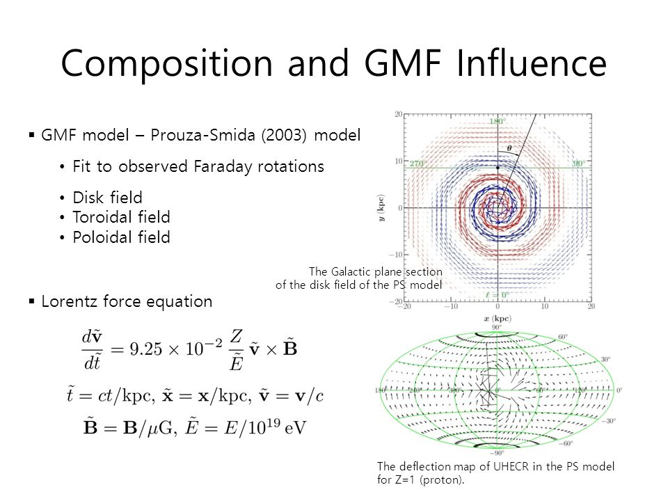 Composition and GMF Influence