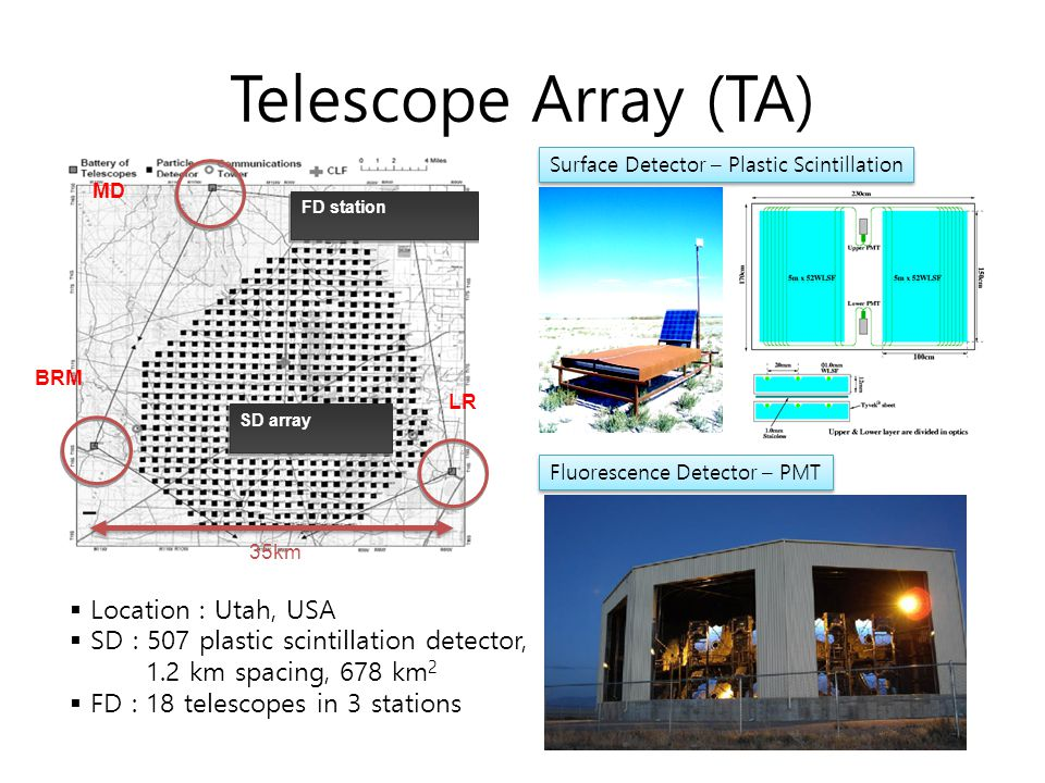 Telescope Array (TA) Location : Utah, USA