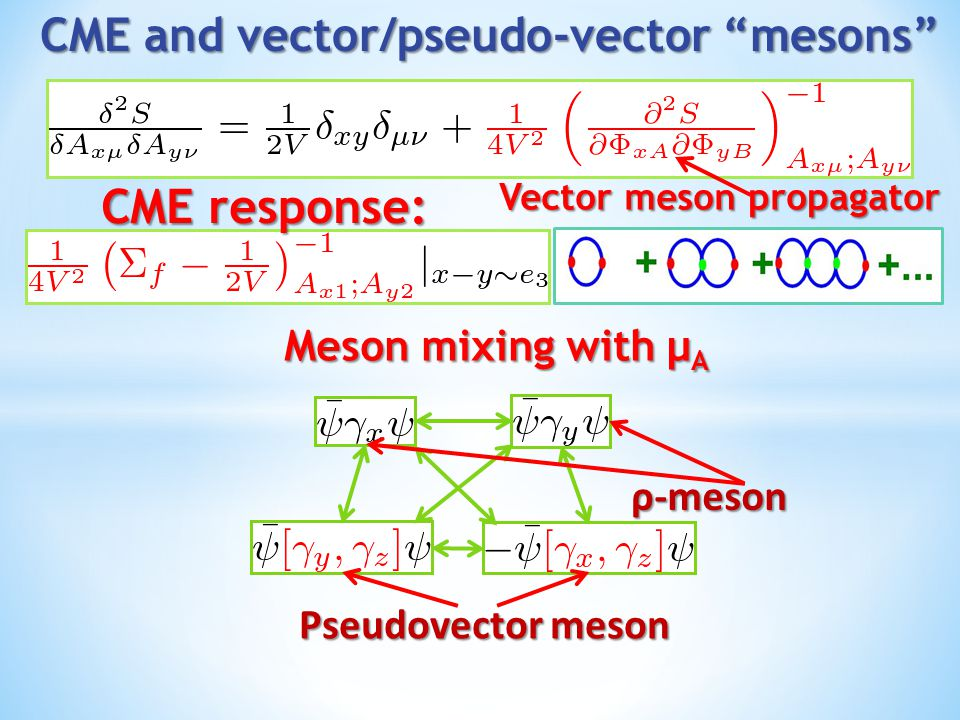 CME and vector/pseudo-vector mesons