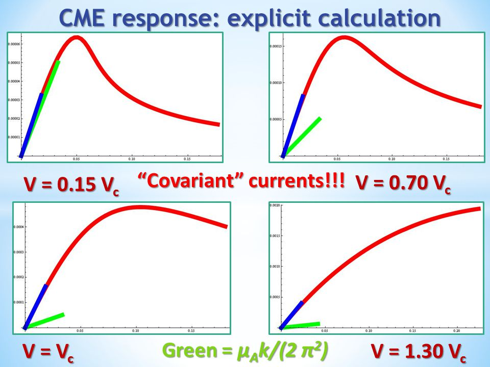 CME response: explicit calculation