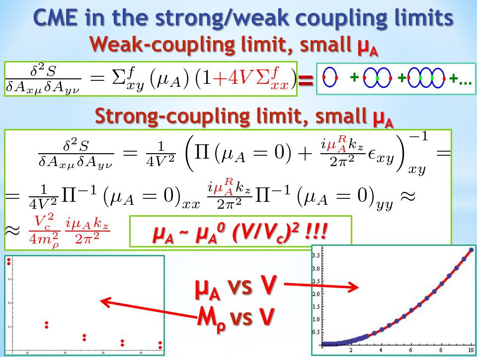 CME in the strong/weak coupling limits