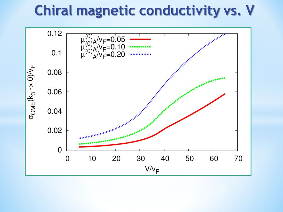 Chiral magnetic conductivity vs. V