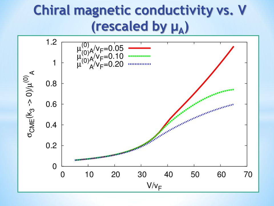 Chiral magnetic conductivity vs. V (rescaled by µA)