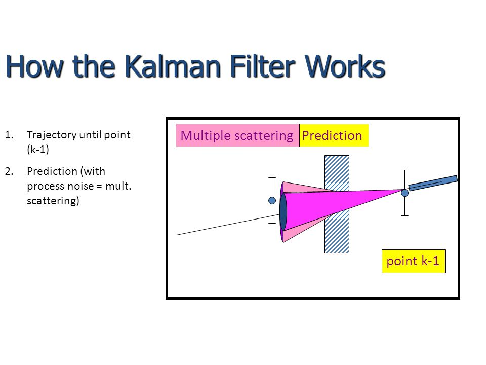 How the Kalman Filter Works