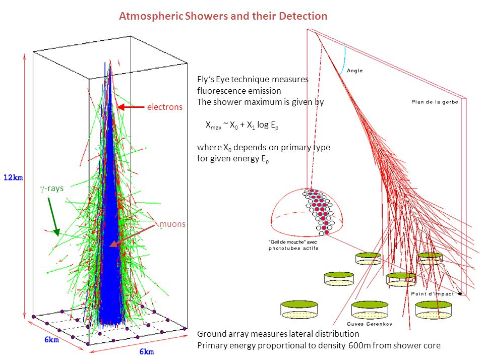 Atmospheric Showers and their Detection