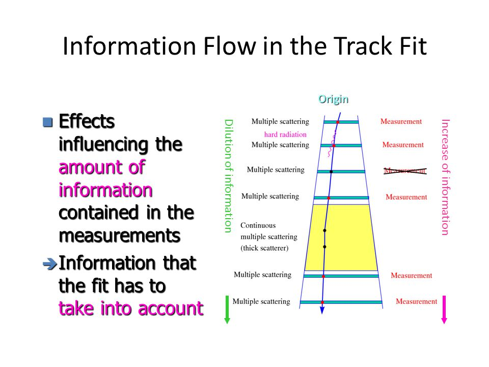 Information Flow in the Track Fit