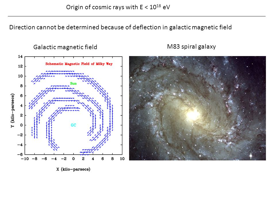 Origin of cosmic rays with E < 1018 eV