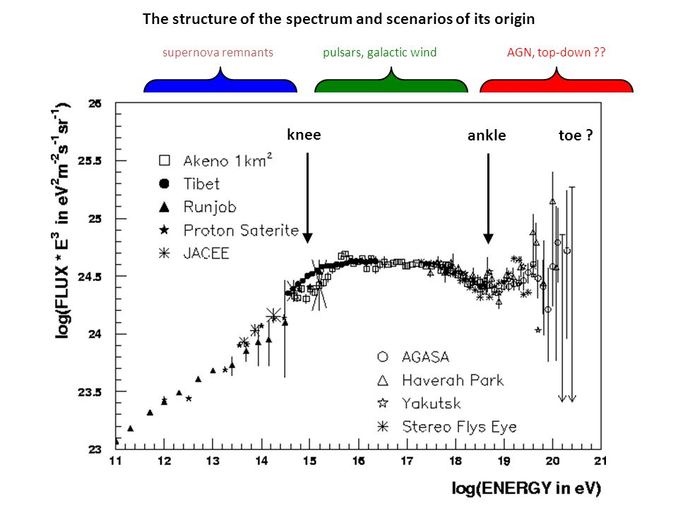 The structure of the spectrum and scenarios of its origin