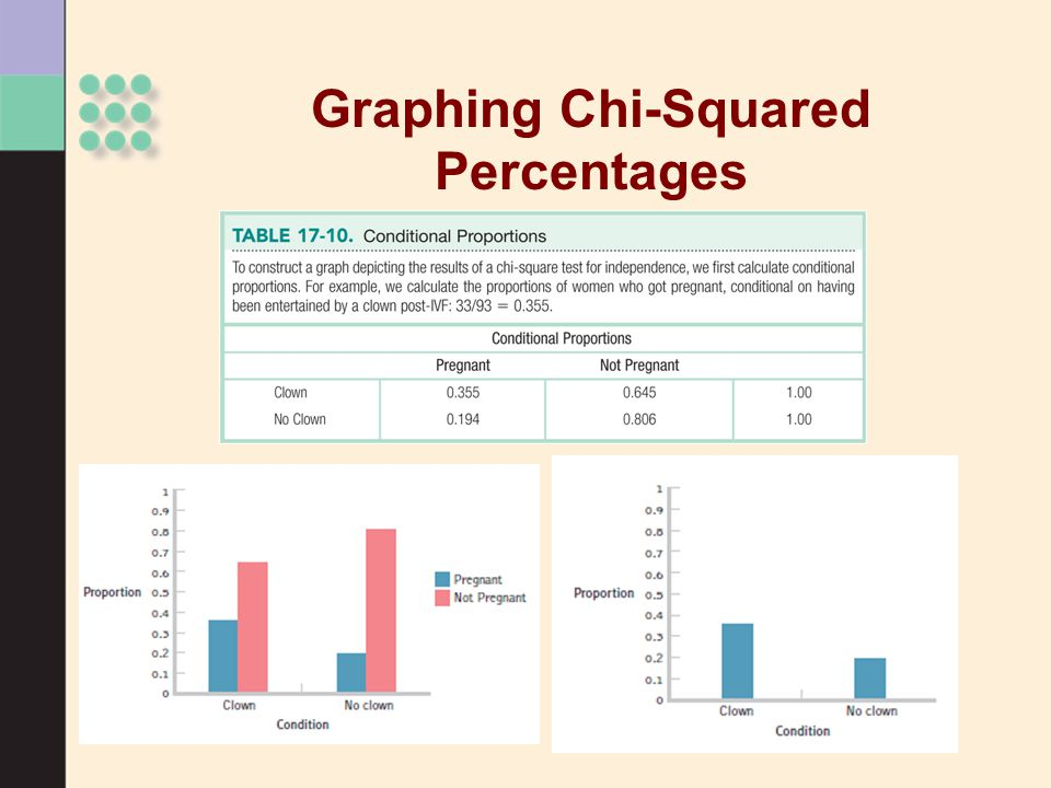 Graphing Chi-Squared Percentages