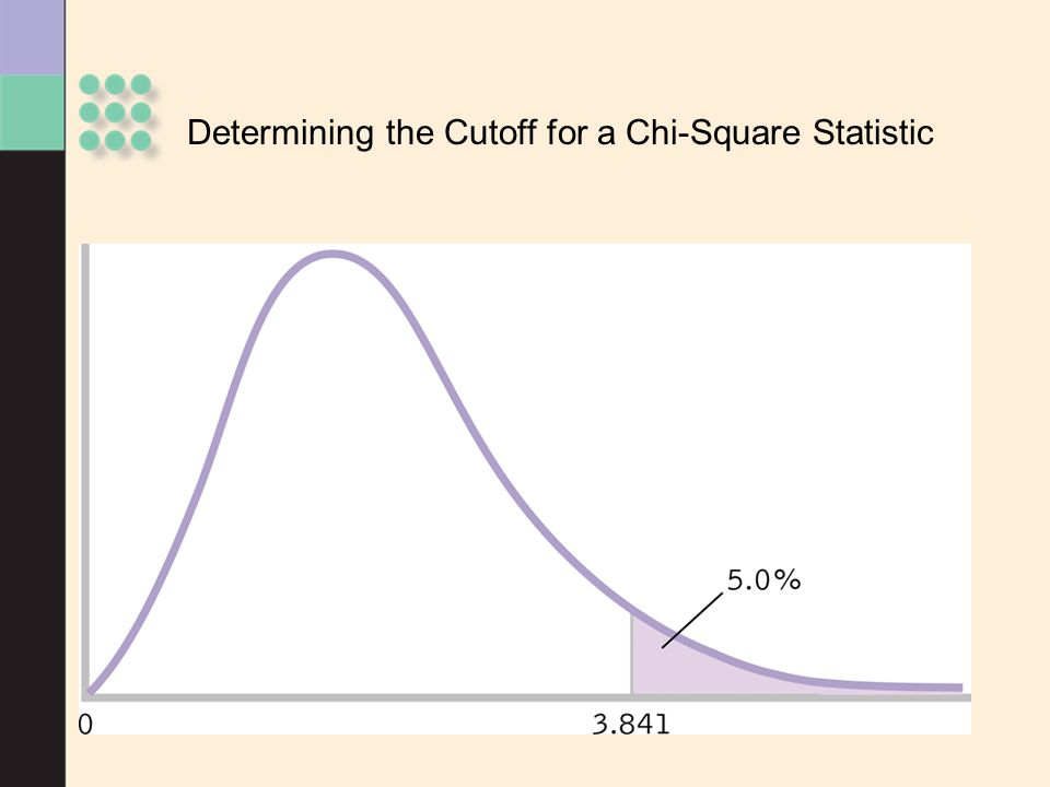 Determining the Cutoff for a Chi-Square Statistic