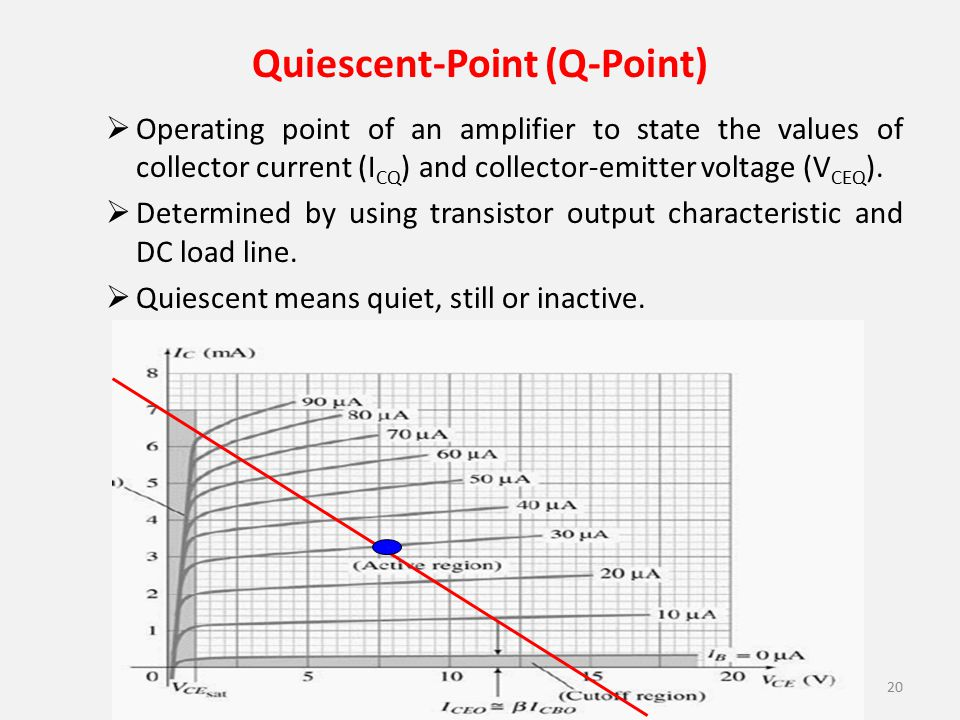 Quiescent-Point (Q-Point)