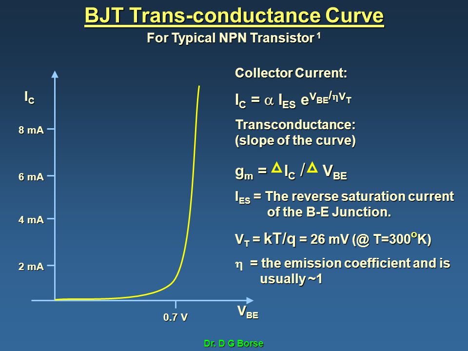 BJT Trans-conductance Curve For Typical NPN Transistor 1