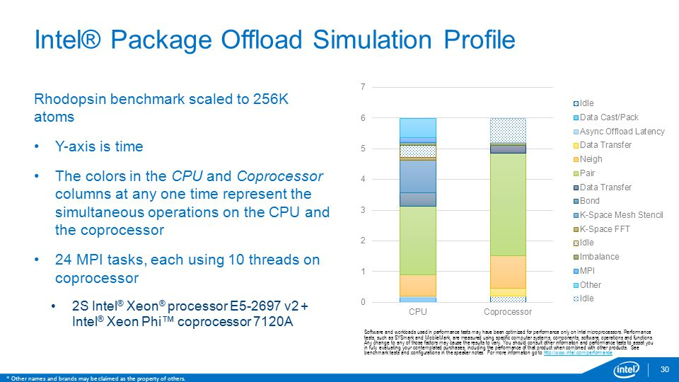 Intel® Package Offload Simulation Profile
