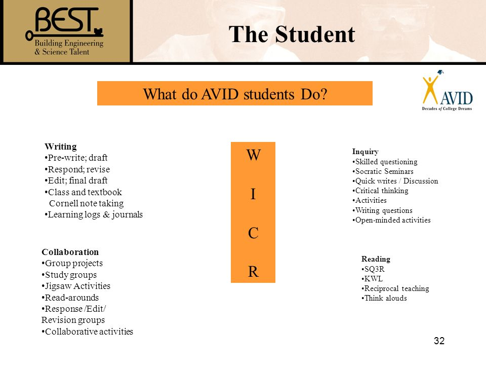 What do AVID students Do