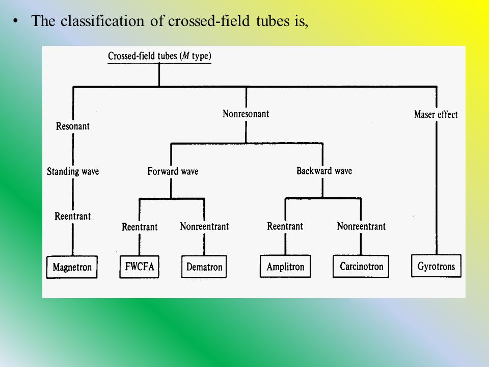 The classification of crossed-field tubes is,