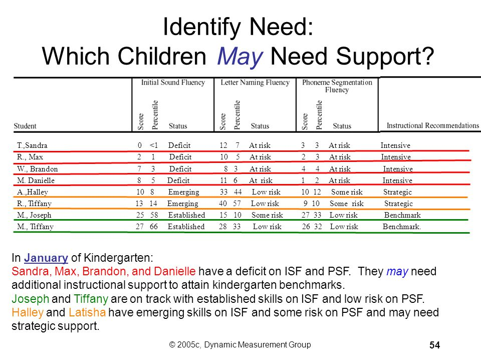 Identify Need: Which Children May Need Support
