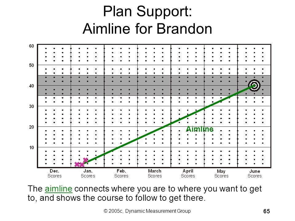 Plan Support: Aimline for Brandon