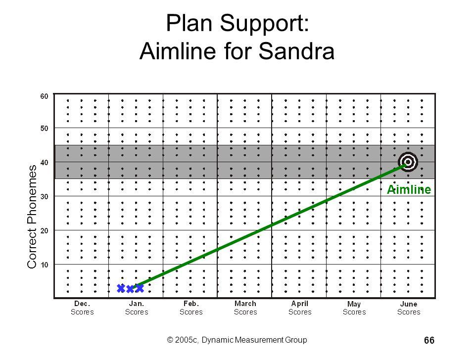 Plan Support: Aimline for Sandra