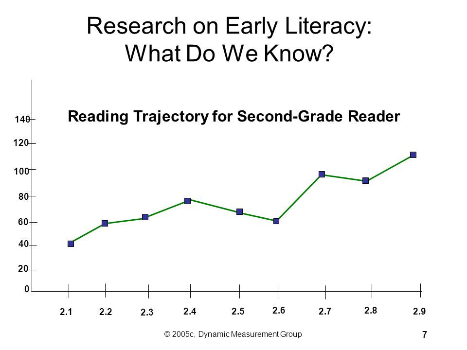 Research on Early Literacy: What Do We Know