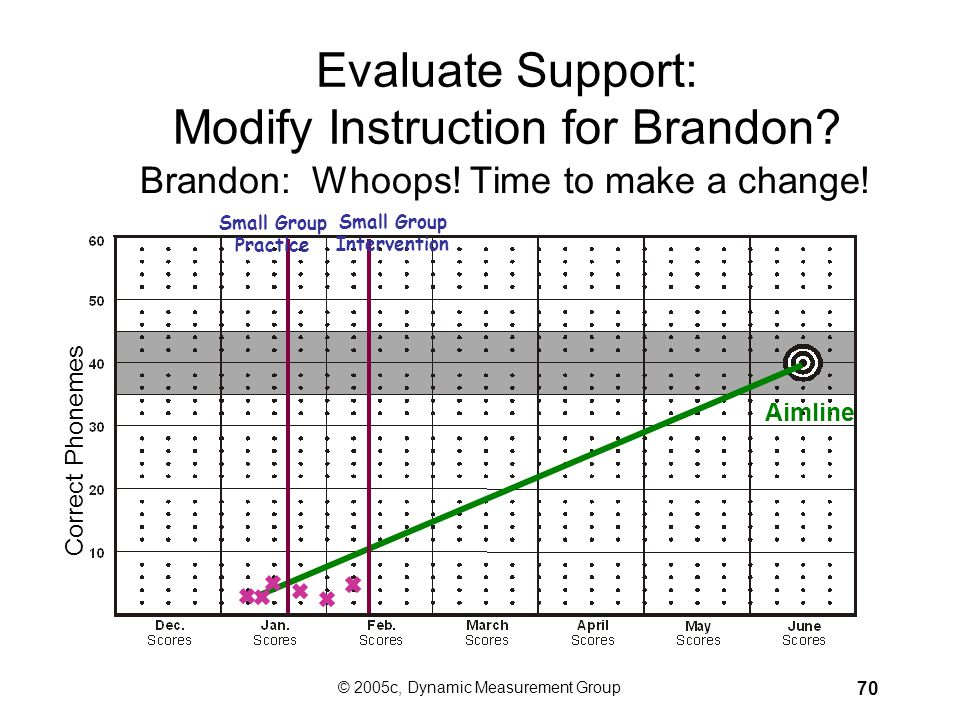 Evaluate Support: Modify Instruction for Brandon