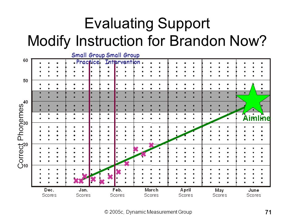 Evaluating Support Modify Instruction for Brandon Now
