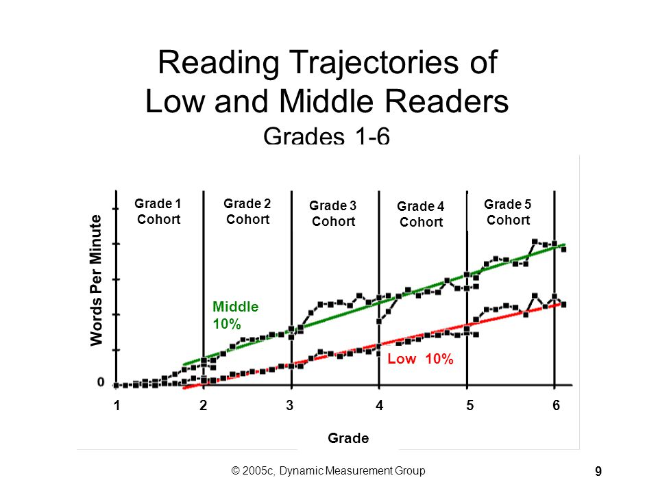 Reading Trajectories of Low and Middle Readers Grades 1-6