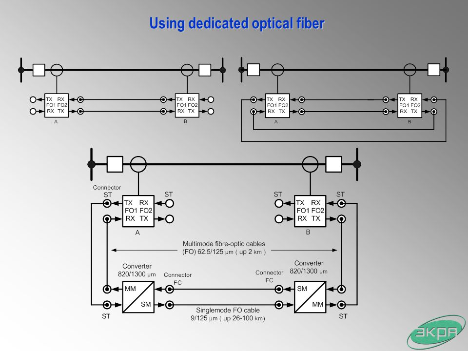 Using dedicated optical fiber